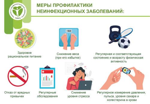Нутригеномика: питание vs. заболевания